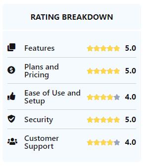 Keeper Rating Breakdown